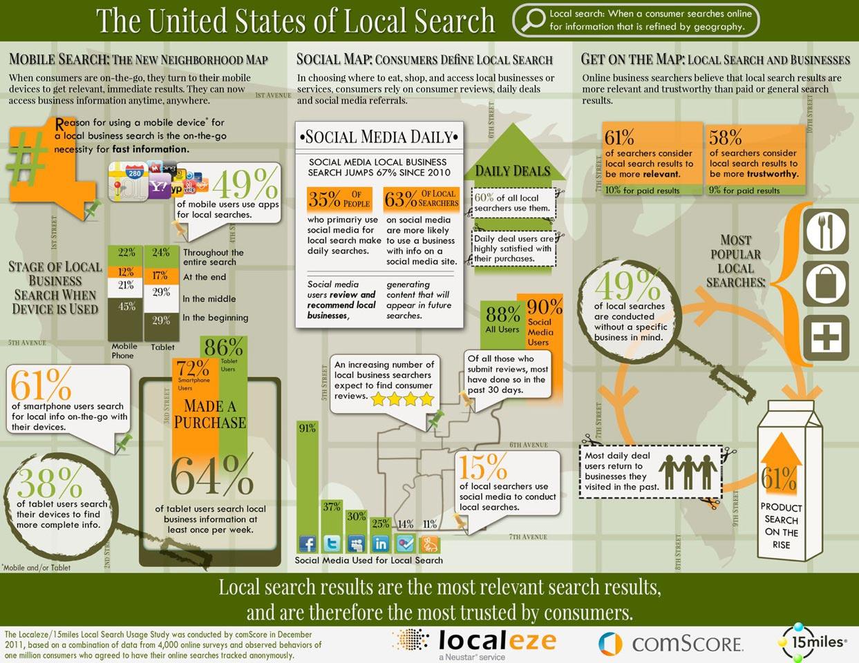 google plus local marketing