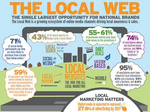 small business marketing concepts